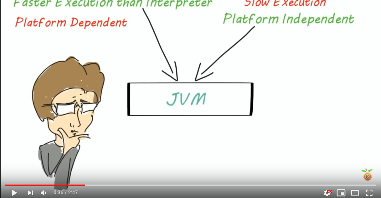 JVM (Java Virtual Machine)