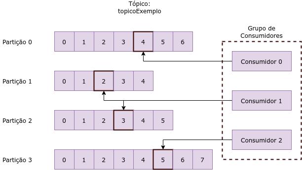 Imagem 2. Representação de um tópico com múltiplas partições.